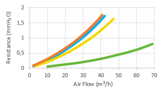 Resistance vs Air flow